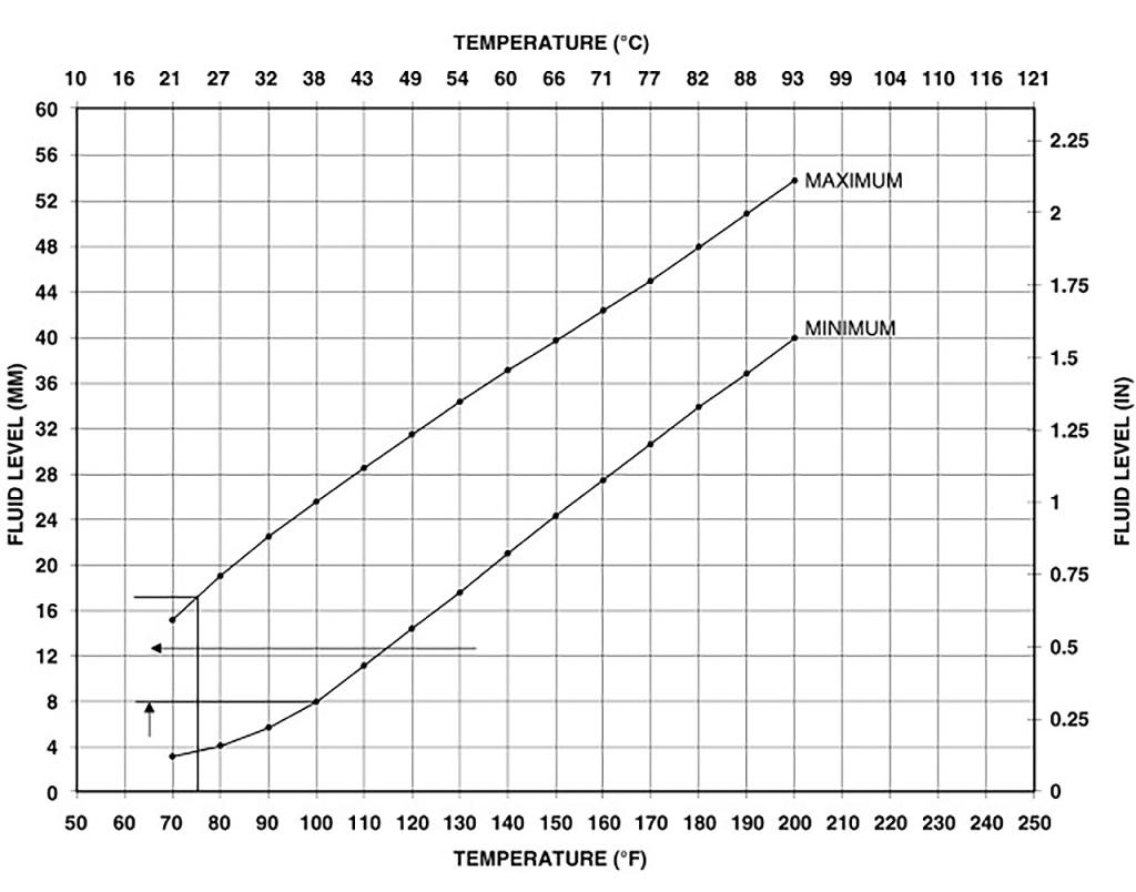 Таблица зависимости уровня масла АКПП Додж Джорни от температуры