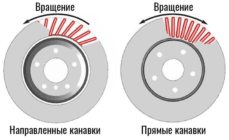 Канавки внутри диска могут быть прямыми и направленными