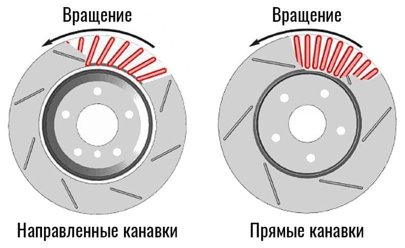 Направление слотирования не является ориентиром для установки дисков