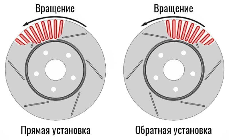 Обратная установка увеличивает сцепление колодок