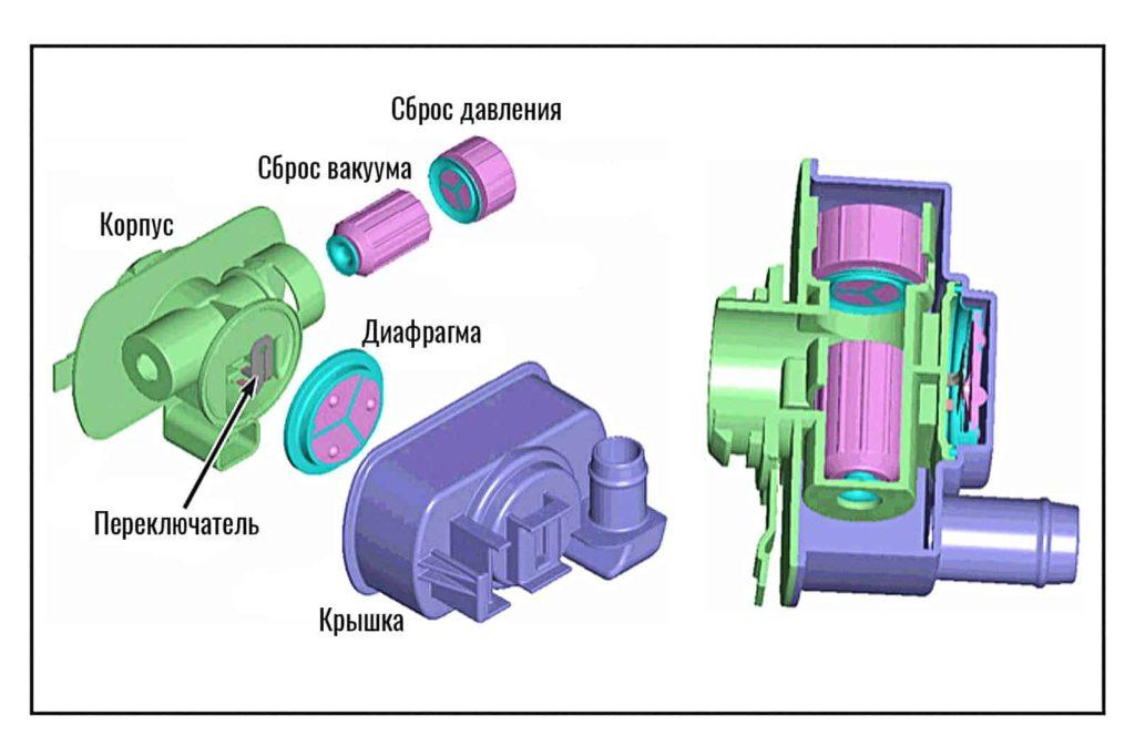 Взрыв-схема датчика адсорбера (ESIM)